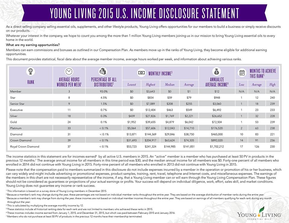 That Time I Hit Silver With Young Living and how YOU can do it too, 4 simple steps www.whitepicketfarmhouse.com